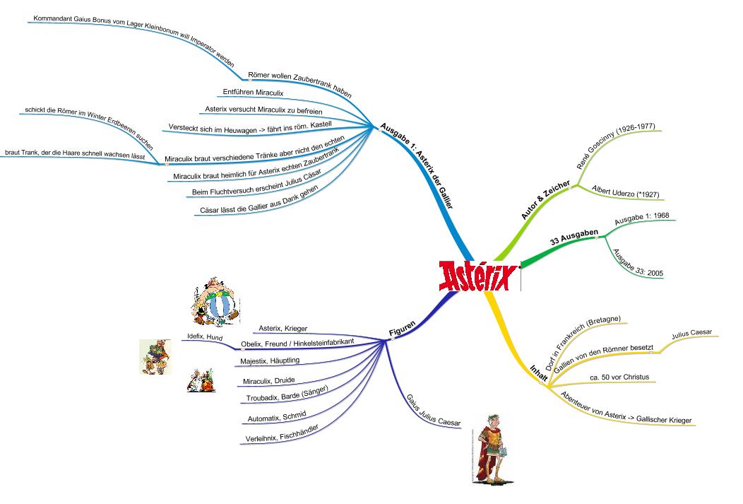 """Abbildung einer MindMap zum Thema """"Asterix"""""""